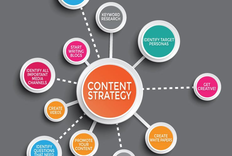 Techniques of Digital Marketing and Content Marketing